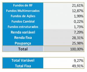 Dados consolidados do Boletim Anbima Distribuição
