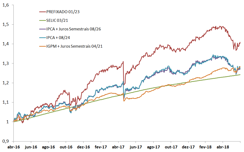 Gráfico de Rendimentos Acumulados do Tesouro Direto: Selic, IGPM, IPCA e Prefixado