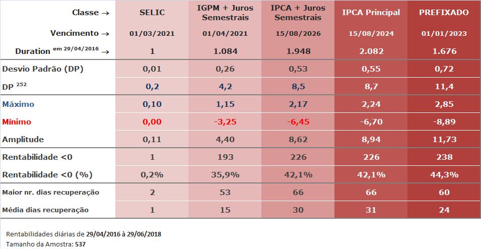 Tabela Estatística Comparativa dos Rendimentos Tesouro Direto: Selic, IGPM, IPCA e Prefixado |Duration, Máximo, Mínimo, Média, Desvio Padrão, Volatilidade, Rentabilidades menores que CDI|