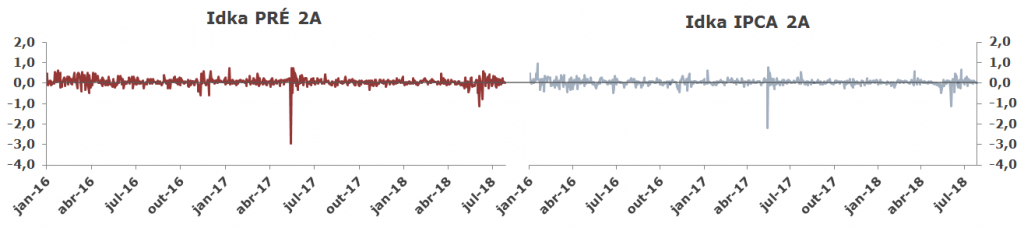 Grafico Volatilidade Idka PRE x IPCA 2A rendimentos diários