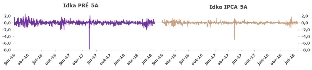 Grafico Volatilidade Idka PRE x IPCA 5A rendimentos diários