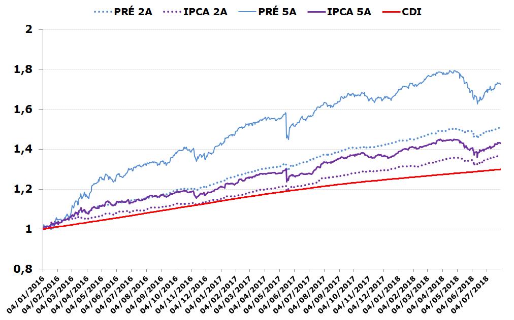 Gráfico de Rendimentos Acumulados dos Idkas: IPCA, Prefixado e CDI