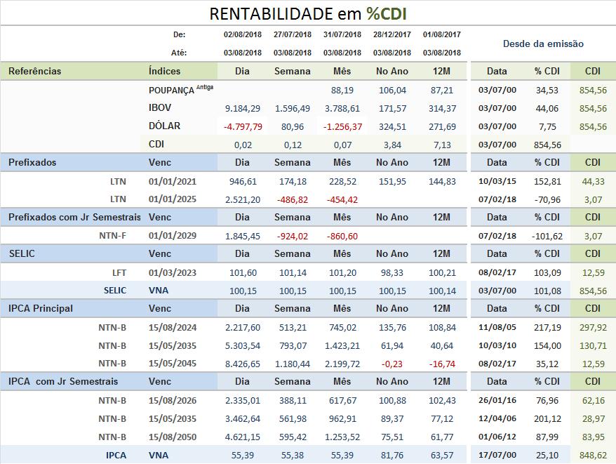 Rentabilidade em %CDI Tesouro Direto - Semana 02