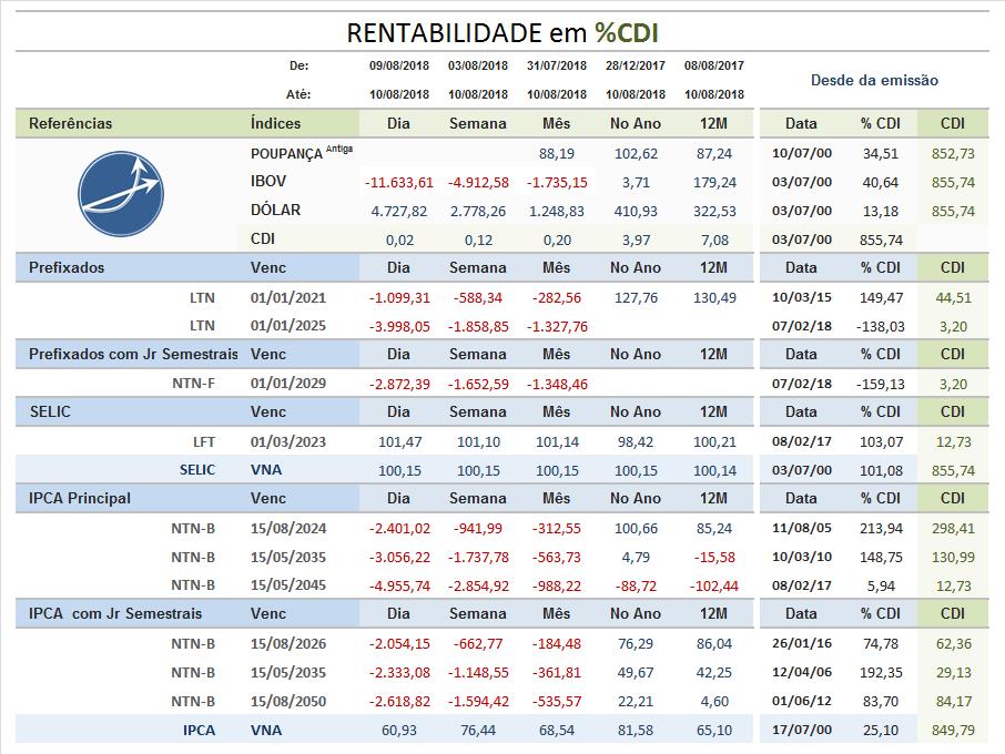 Rentabilidade Tesouro Direto %CDI até 10/03/2018