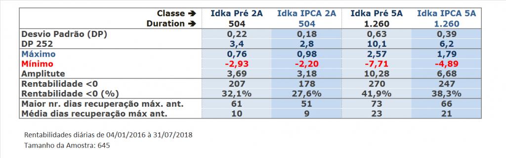 Quadro comparativo Riscos de Mercado Idkas Anbima: Idka 2a pré, Idla 5a pré, idka ipca 2a, idka ipca 5a, devio padrão, máximo, mínimo rendimentos, número de dias de recuperação do investimento