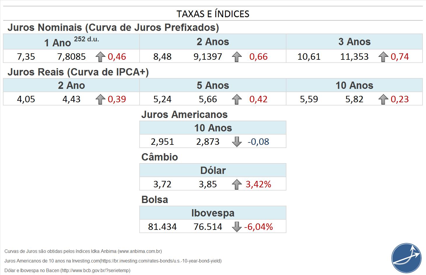 Taxas e índices de Renda Fixa