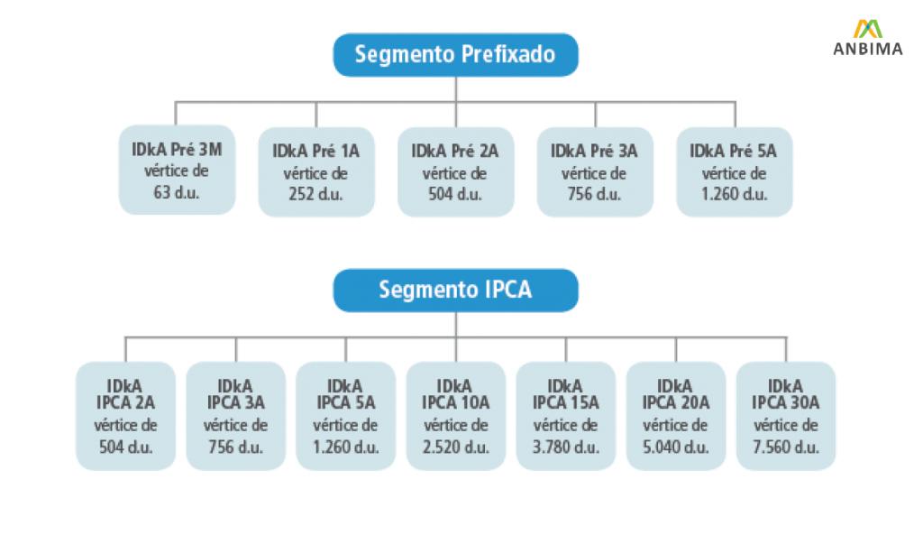 IDkA - Índice de Duração Constante Anbima - Seguimento IPCA e Prefixados