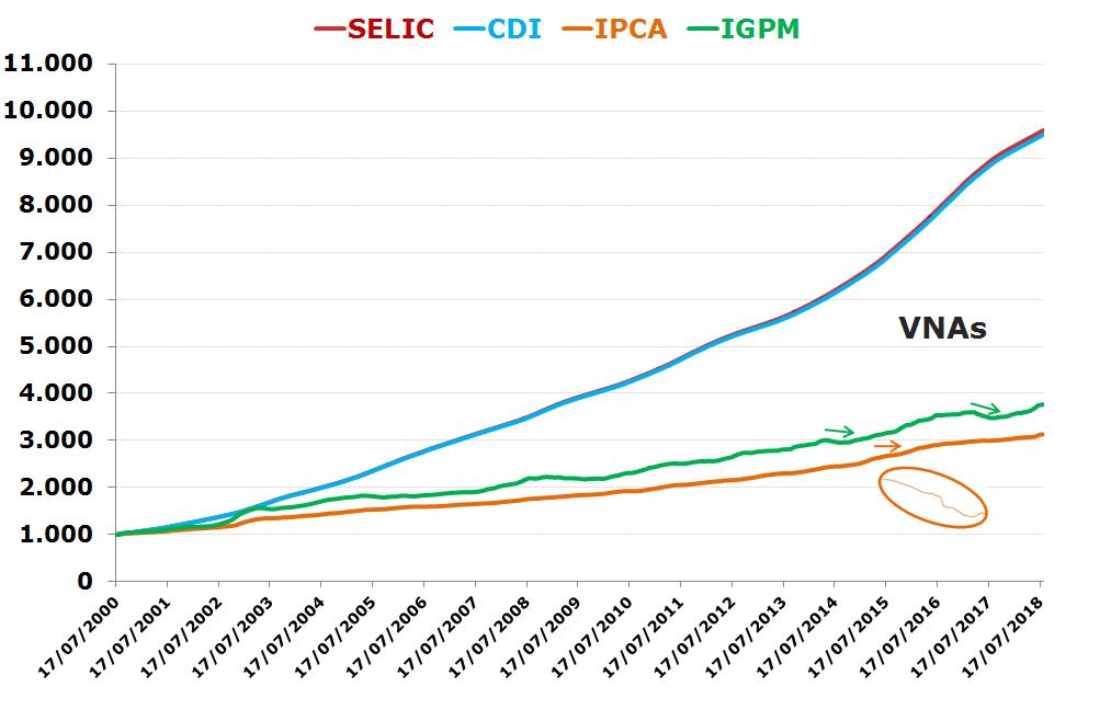 Gráfico Rendimento acumulado VNAs ipca selic e igp-m e cdi