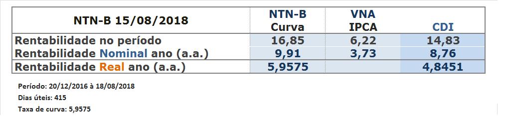Retorno Rendimento Curva Tesouro IPCA - VNA e CDI