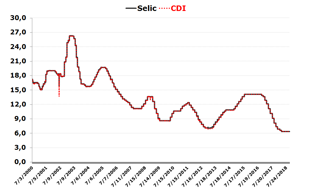 Gráfico Rendimentos acumulados Taxa SELIC e Taxa CDI