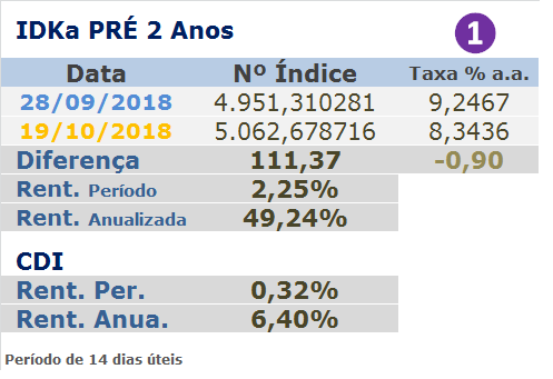 Rendimento indice IDKA pré 2 anos