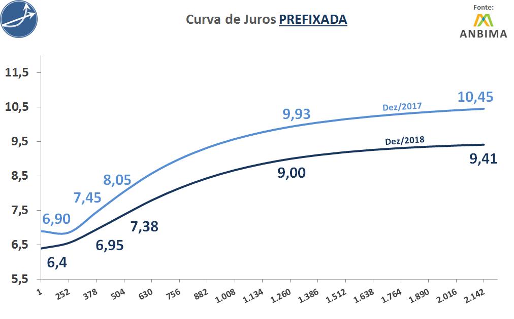 Curva Prefixada dez de 2017 e dez de 2018 Anbima