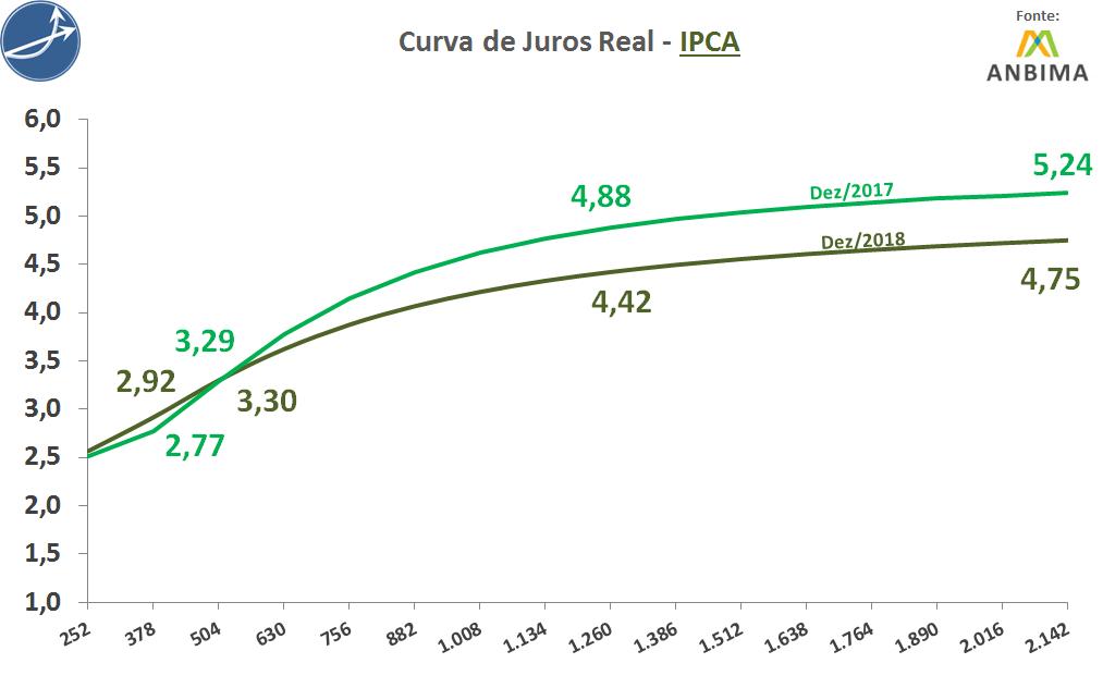 Curva Real IPCA dez de 2017 e dez de 2018 Anbima