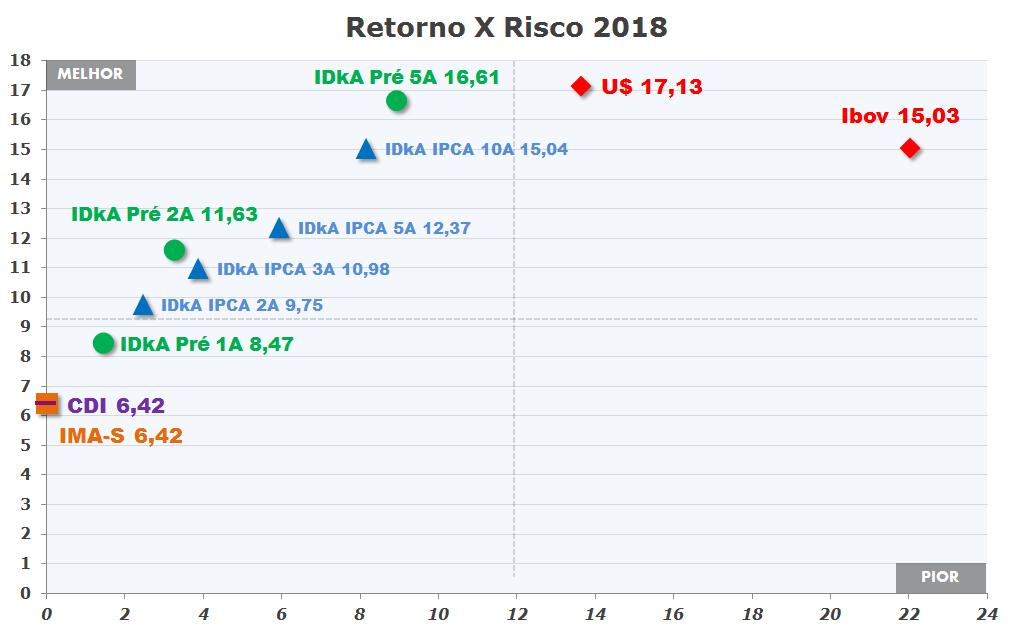 Grafico Risco x Retorno Renda Fixa em 2018 ìndices IDka da Anbima