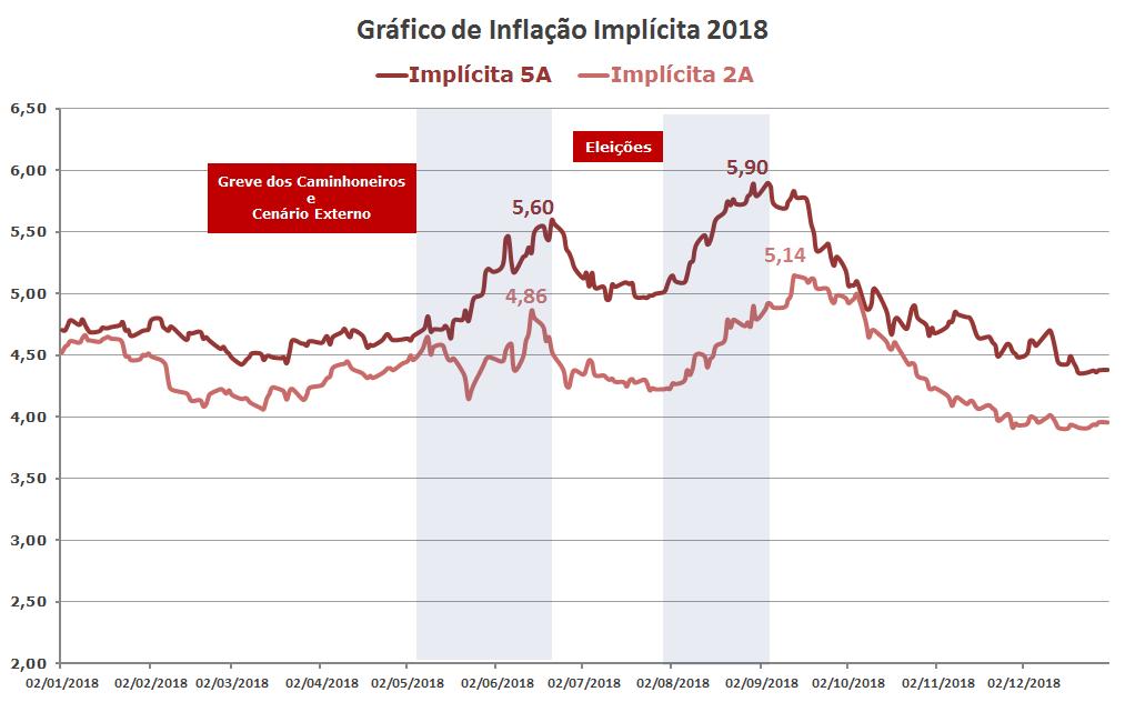 Grafico de Inflação Implicita IPCA 2018 (idkas anbima)