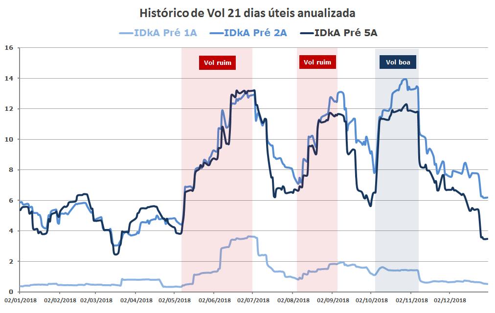 Grafico de Volatilidades Juros Prefixados 2018 (idkas anbima)