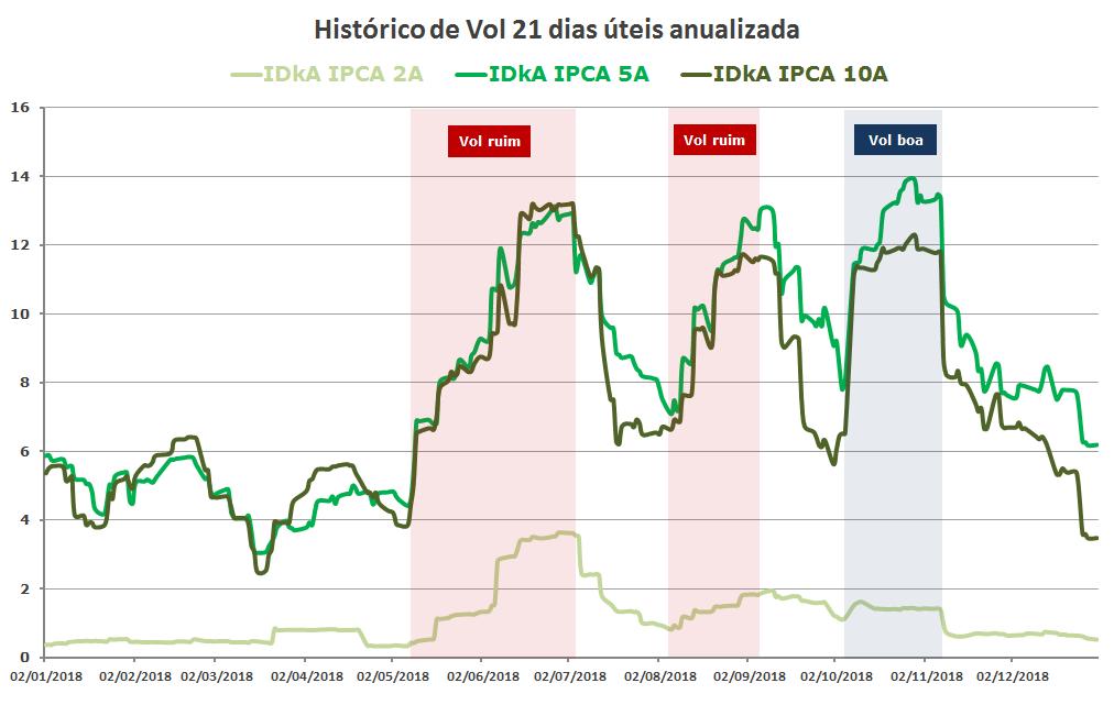 Grafico de Volatilidades Juros Reais IPCA 2018 (idkas anbima)