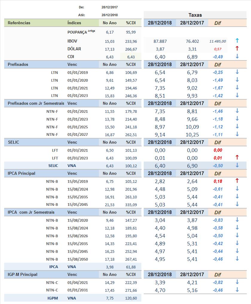 Rentabilidade Anual Nominal- Percentual do CDI e Diferença nas Taxas do Tesouro Direto 2018