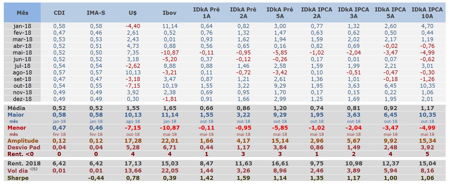 Tabela Rentabilidades Mensal de Renda Fixa 2018 índices idka da anbima