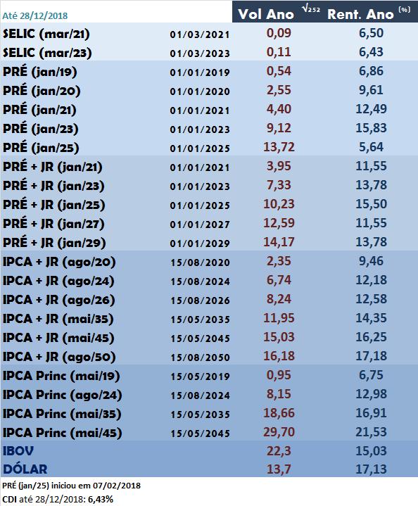 Tabela Volatilidade 252 anualizada (Risco de Mercado) e Rentabilidade do Tesouro Direto em 2018