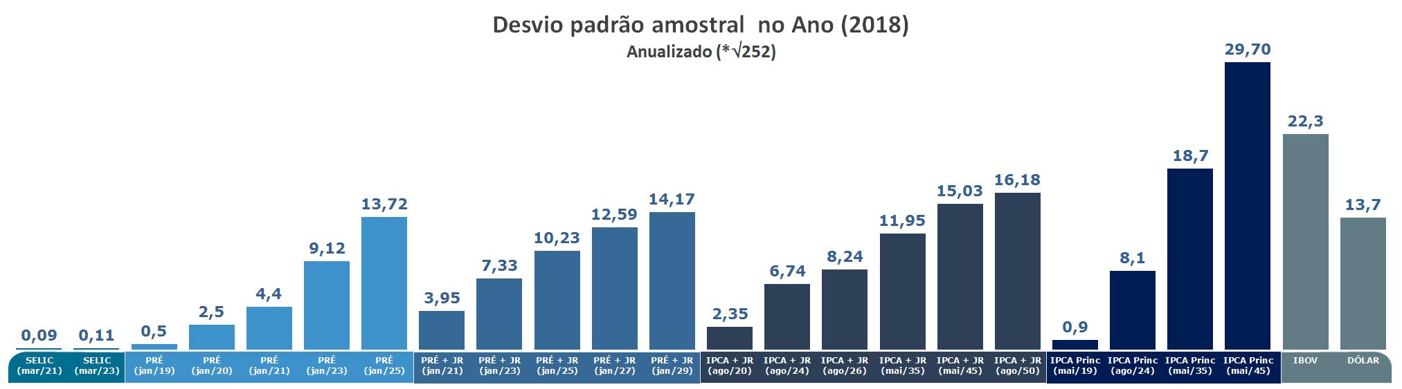 Gráfico de Volatilidade 252 anualizada (Risco de Mercado) do Tesouro Direto em 2018 Ibovespa e Dólar