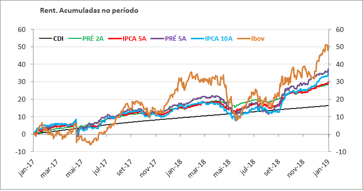 Rentabilidade acumulada CDI Prefixado IPCA e Ibovespa