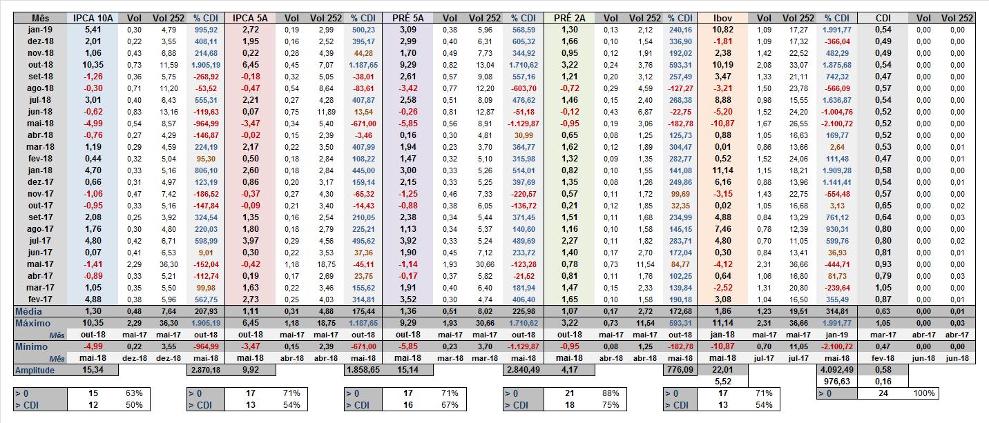 Tabela retornos mensais CDI Prefixados IPCA e ibovespa e volatilidade anualizada no mês amplitude maximo e minimo