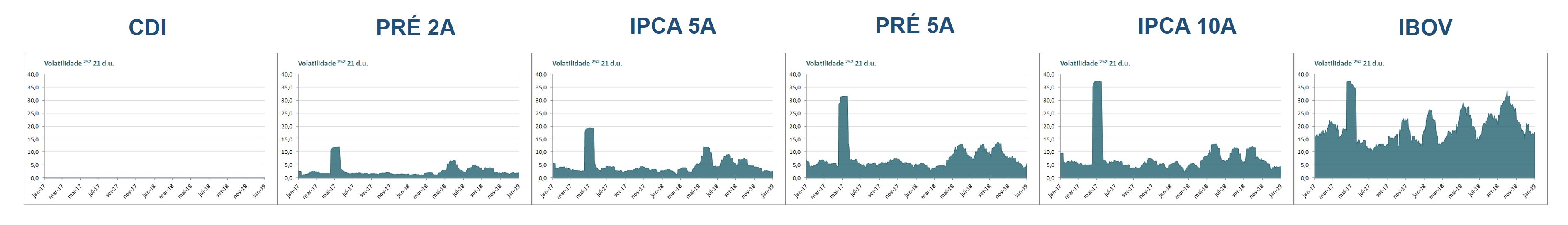 Desvio padrão amostral media movel 21 dias das rentabilidades do CDI Prefixados e IPCA