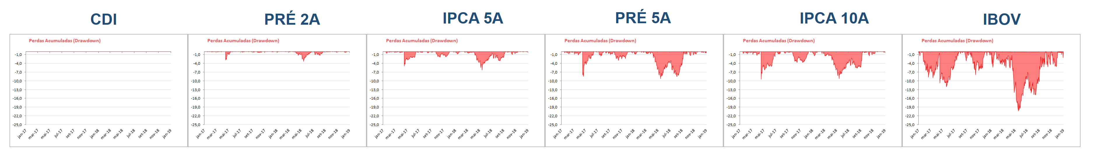 drawdown cdi prefixado ipca e ibovespa maxima perda acumulada no periodo