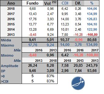 Rentabilidades anuais do tesouro ipca principal 2019