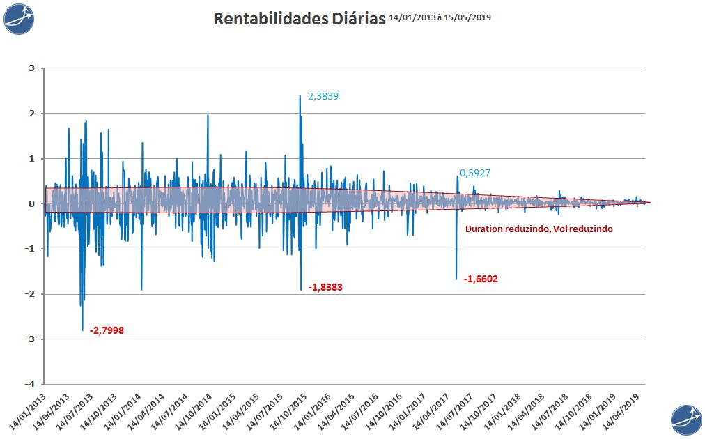 Rentabilidades diárias do tesouro IPCA principal 2019