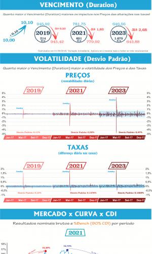 Infográfico Tesouro Prefixado (LTN)
